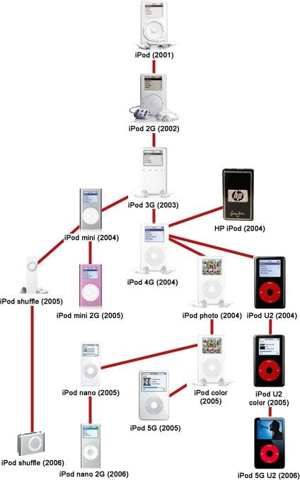 Ipod эволюция